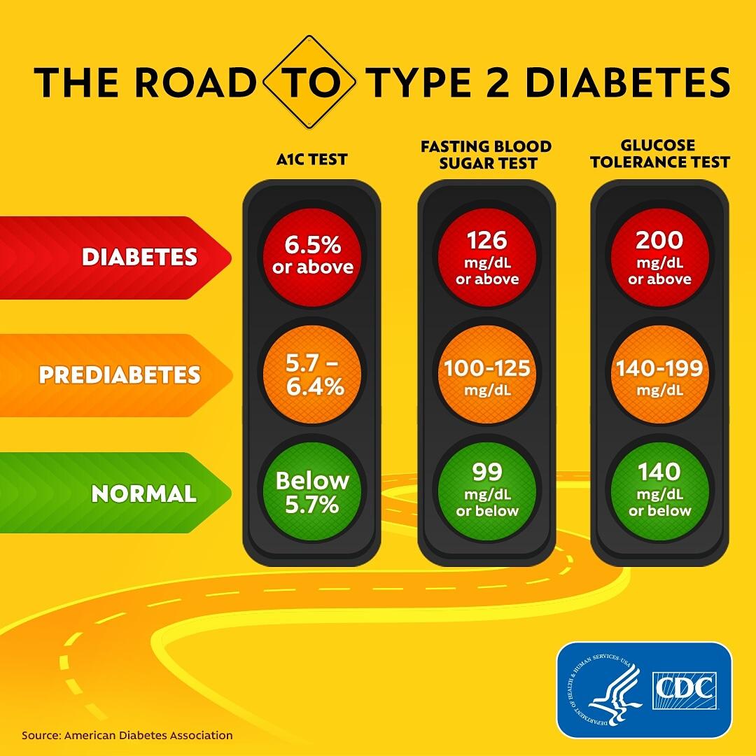 prueba de diabetes varningstecken