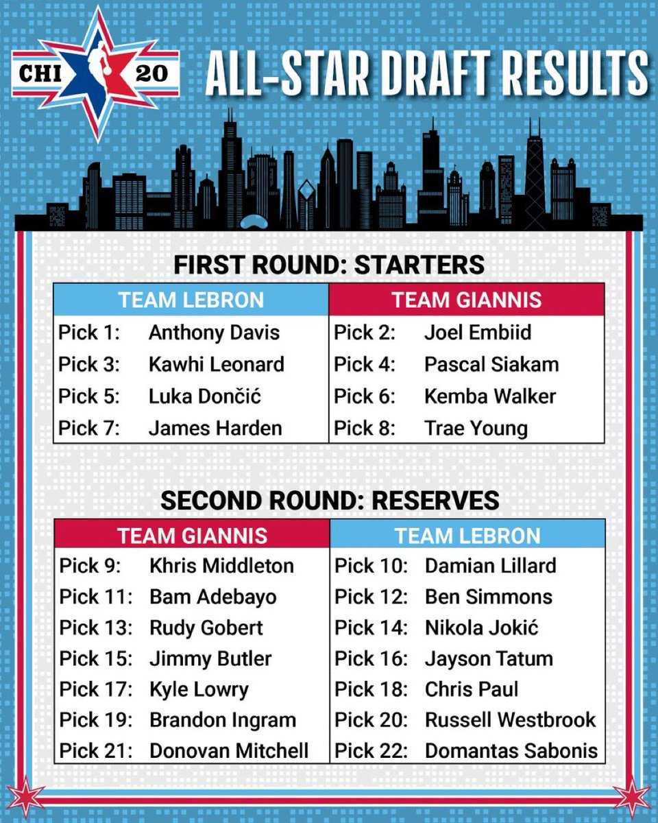 The All-Star rosters as drafted by @KingJames and @Giannis_An34 ...