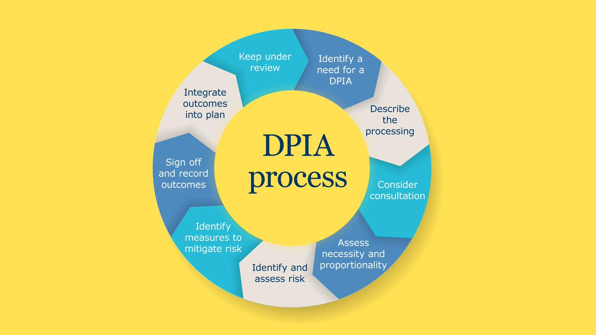 A DPIA should: ⚪ describe the nature, scope, context & purpose of your processing; ⚪ assess necessity, proportionality & compliance measures; ⚪ identify & assess risks to individuals; ⚪ identify any additional measures to mitigate those risks. ow.ly/U5U950y8V6Y