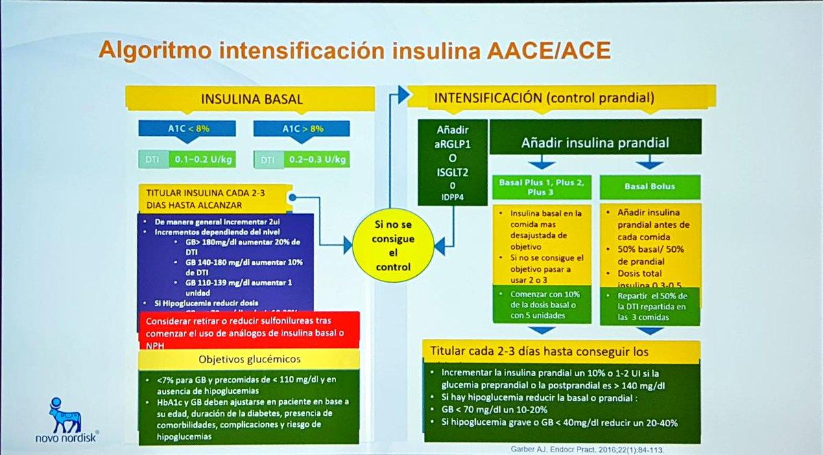 algoritmo de diabetes aace 2020 esquivar