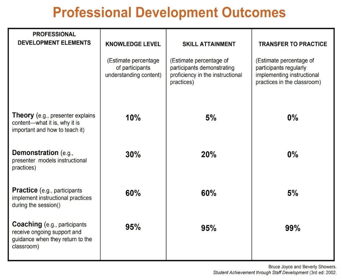 Coaching is a MUST! go.mgpd.org/coaching via @mglearn #tcea #edchat