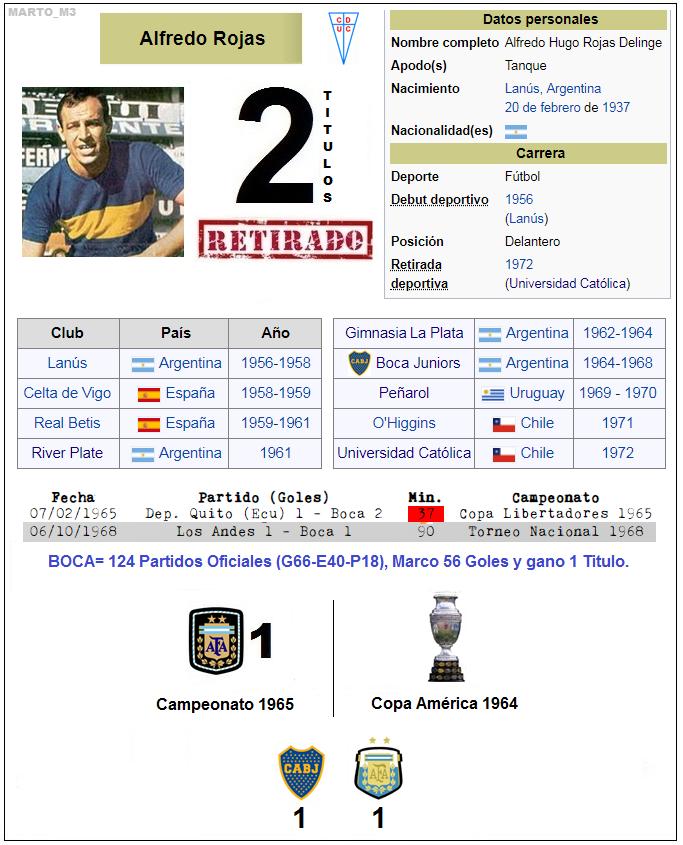 """Hoy hace 55 años (07/02/1965) debutaba en #Boca 🇦🇷ALFREDO """"El Tanque"""" ROJAS. Delantero. Fue en una victoria 1-2 vs #DeportivoQuito en Ecuador por #Libertadores1965. En #Boca (1964-1968) jugo 124 Partidos Oficiales (G66-E40-P18) - 56 Goles - 1 Titulo. / #MartoDebut #ExBoca"""