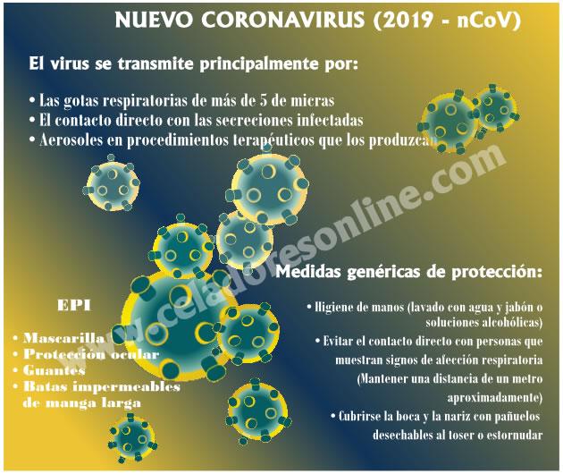 Protocolos Nuevo Coronavirus 2019-nCoV en Atención Hospitalaria y Atención Primaria - Castilla y León EQLUbP6XkAA-5yf?format=jpg&name=small