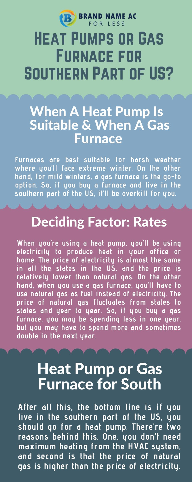 Heat Pump vs Gas Furnace for Southern Parts of US