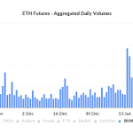 Image for the Tweet beginning: Ether volumes are back -