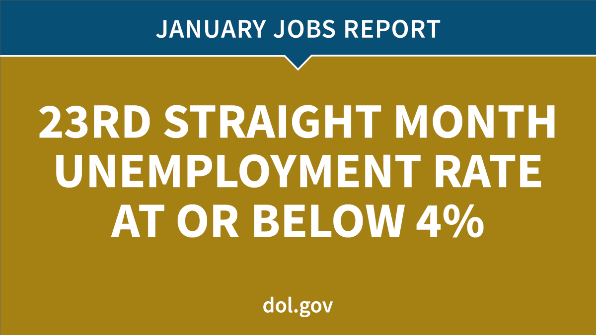 For the 23rd consecutive month, the unemployment rate was at or below 4%. dol.gov/newsroom/relea… #JobsReport