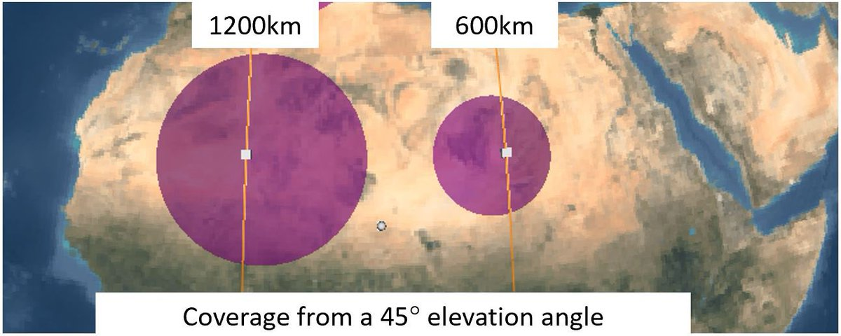 often asked 'why 1200km for OneWeb?' Many reasons, but this pic shows one. It takes more than 5 satellites at 600km to equal 1 satellite at 1200km to cover the same area (assuming a minimum 45 degree elevation angle - anything less is useless as customers are looking at trees) https://t.co/i9FQ7qe4oH