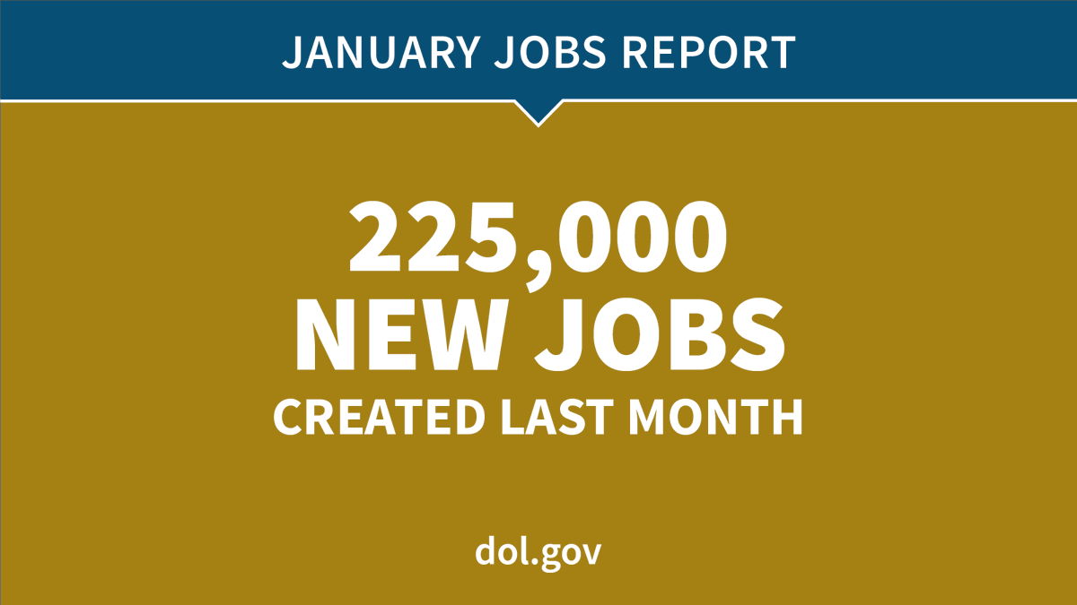 January's job report far surpassed expectations with 225,000 jobs created. dol.gov/newsroom/relea… #JobsReport