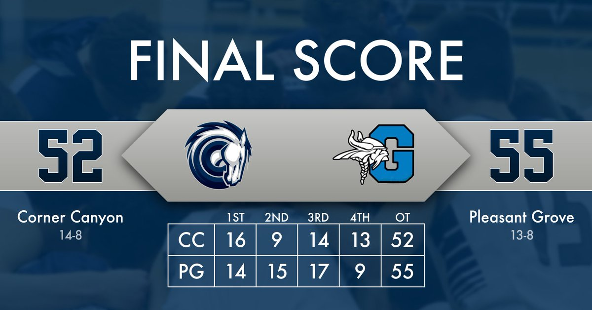 Final Score: Pleasant Grove 55, Corner Canyon 52. Chargers fall to 4-4 in Region 4. Next up: @ Lone Peak (Tuesday) Trace Ross led CC with 16 points tonight. @canyonsdistrict @PrepHoopsUT @utahpreprag @PeytonCall_1 @tribpreps @DNewsRewind @desnewssports @kslsports @prepsutahkjpic.twitter.com/yYrmulABmc
