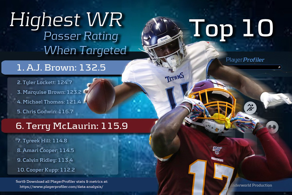 Terry McLaurin ranked among NFL's best in key stat