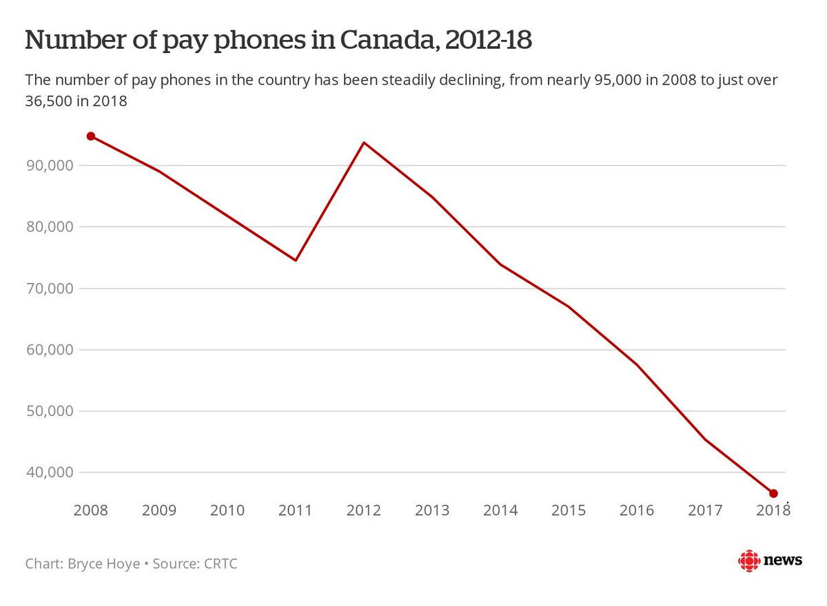 @CRTCeng Bell MTS said they were unable to provide historical numbers of payphones in Manitoba going back a decade or so, or for in 2017 when Bell takeover of MTS was completed. @CRTCeng numbers show payphones are disappearing Canada-wide cbc.ca/1.5451875