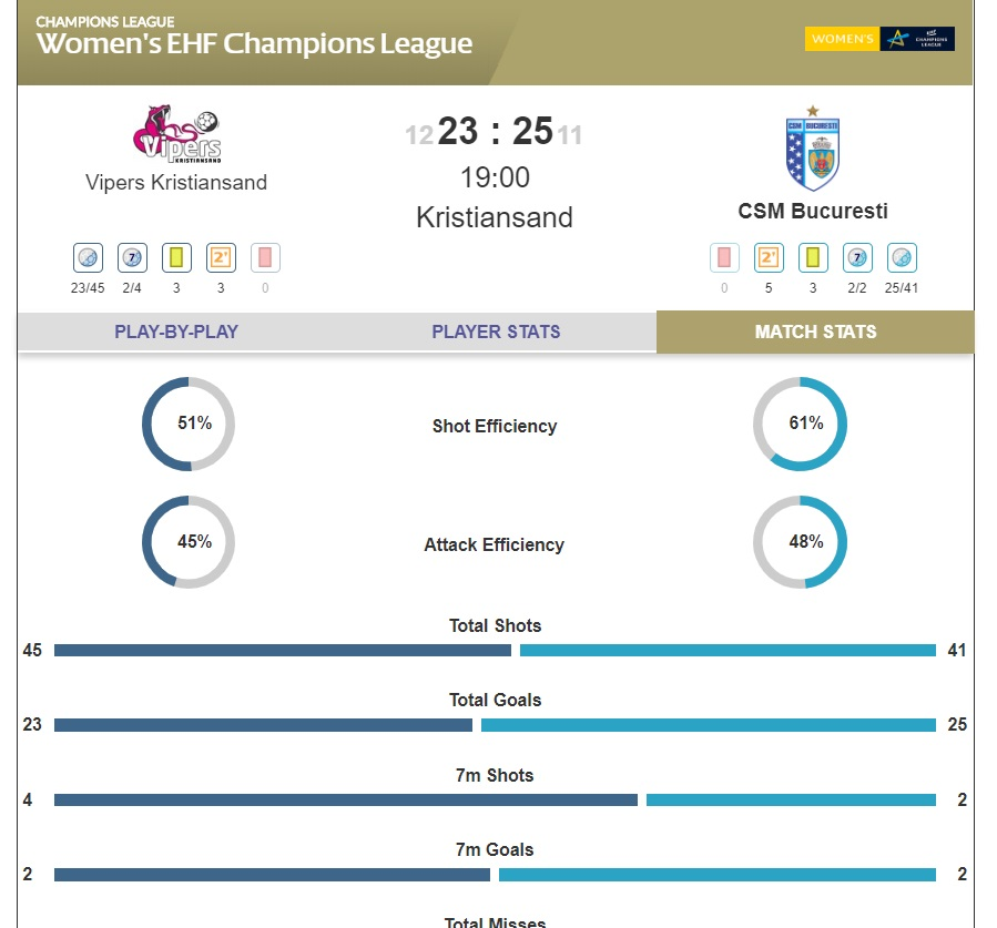 FULL-TIME: An A-MAZ-ING performance from @CrisNeagu8 saw her register 14 goals - FOURTEEN - as she led her @csm_bucharest side to a 25:23 victory over @VipersKrSand in the #deloehfcl.  🔥🚨🔥🚨🔥🚨🔥