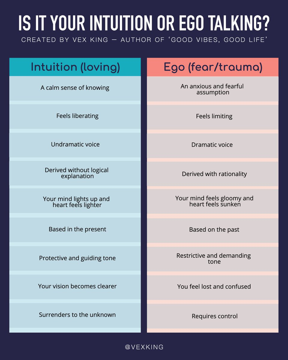 Is it your intuition or your ego?