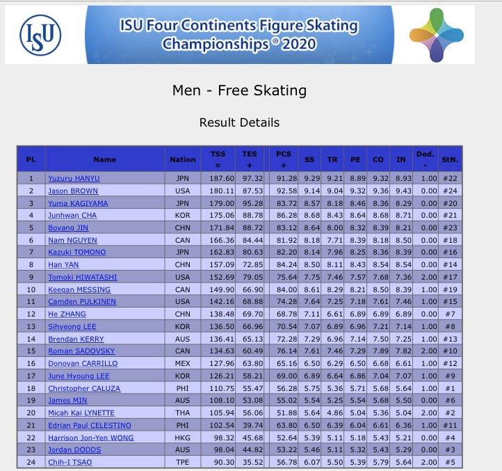 Чемпионат четырех континентов  |ISU Four Continents Figure Skating Championships/4-9 февраля 2020/ Сеул (Корея) - Страница 5 EQUIL4UXsAAc3OI?format=jpg&name=900x900