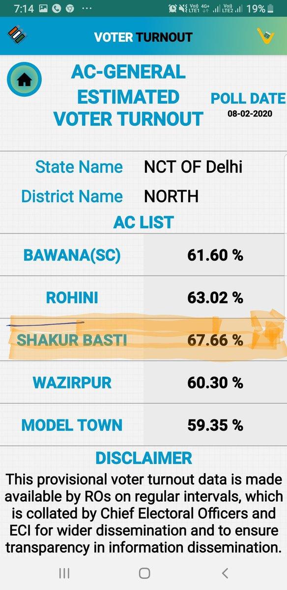 EC updated Shakurbasti polling 67.66% now. twitter.com/SatyendarJain/…