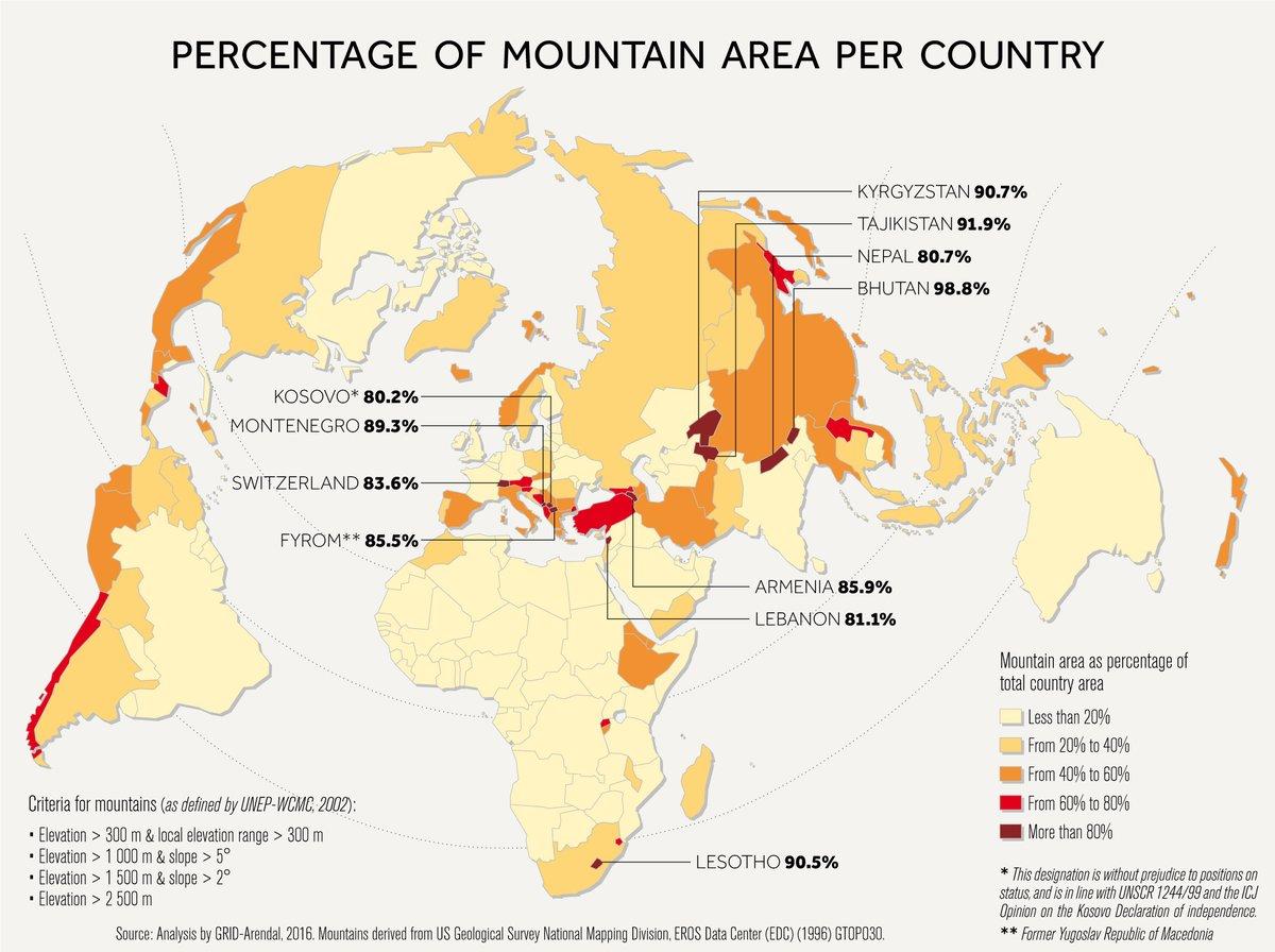 сколько процентов суши занимает горы