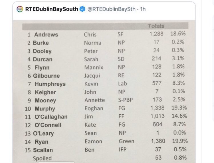 The #irexit candidate (IFP) for Dublin Bay South was beaten by spoiled votes. I hope this registers with some folk elsewhere #hottakesfromafar #ge2020