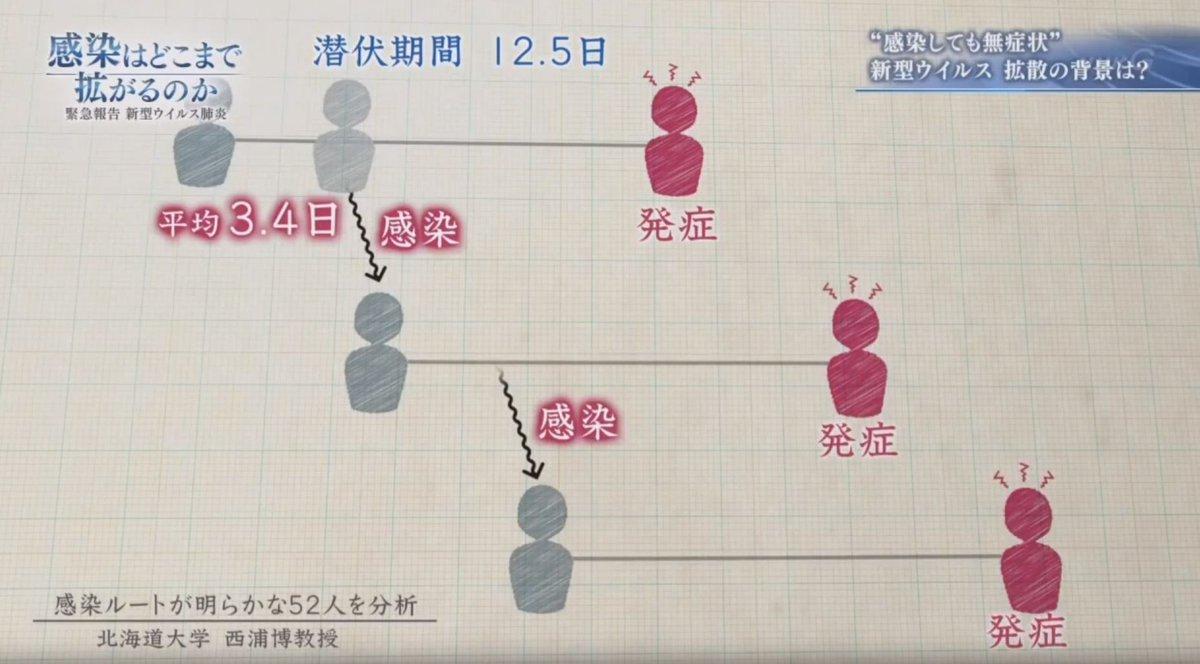 北海道 感染 者