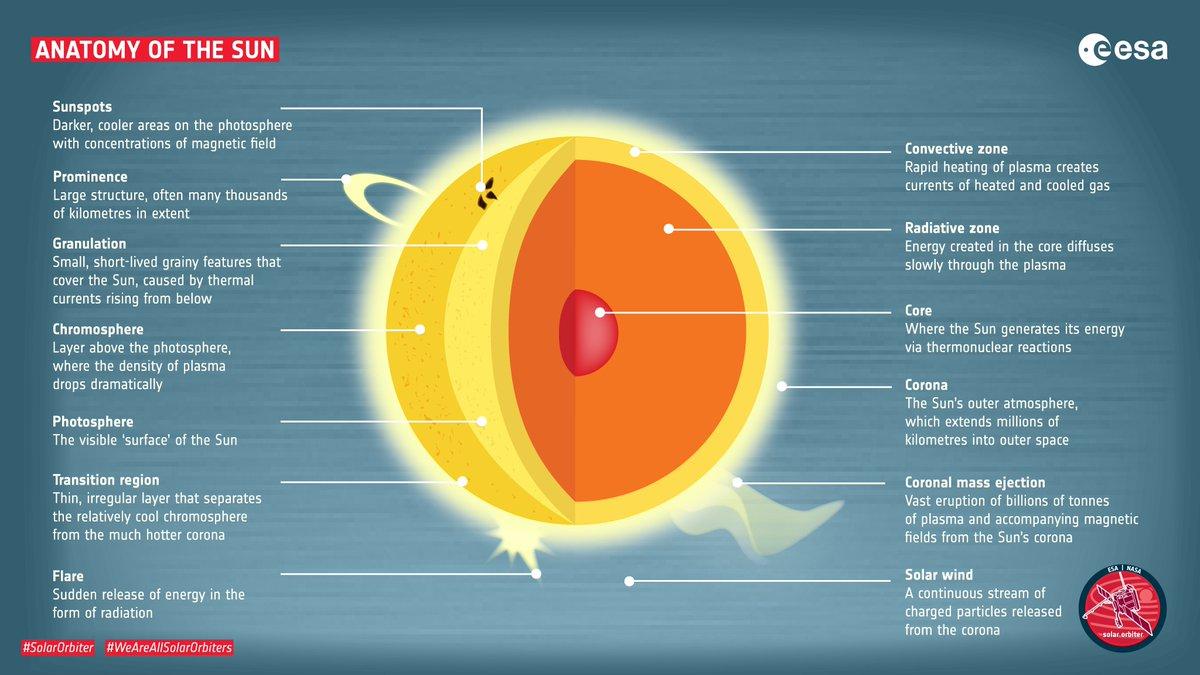 #SolarOrbiter