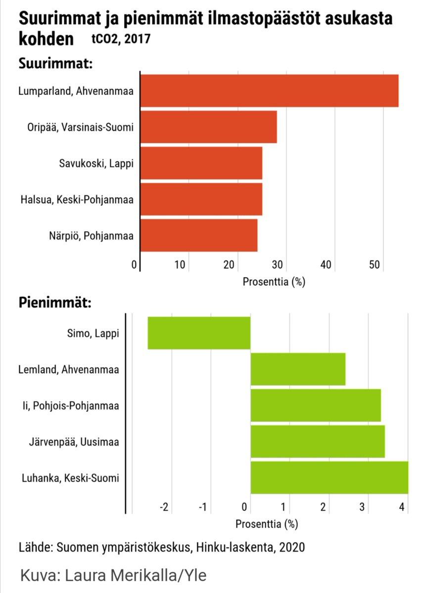 Simon kunta loistaa! Pienimmän ilmastopäästöt asukasta kohti. #aboveordinary #simonkunta #lapland