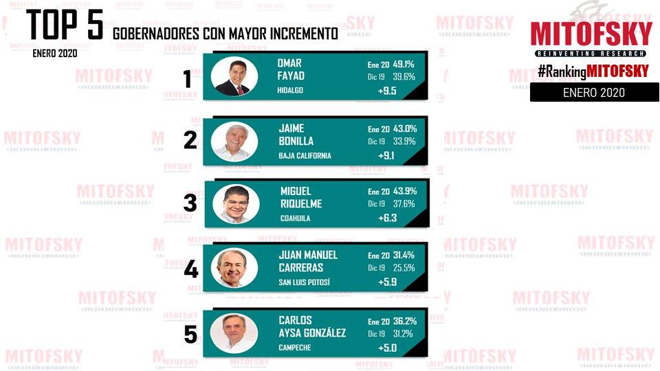 Hidalgo, Baja California, Coahuila, SLP y Campeche los gobernadores con mayor incremento en #RankingMITOFSKY @RoyCampos