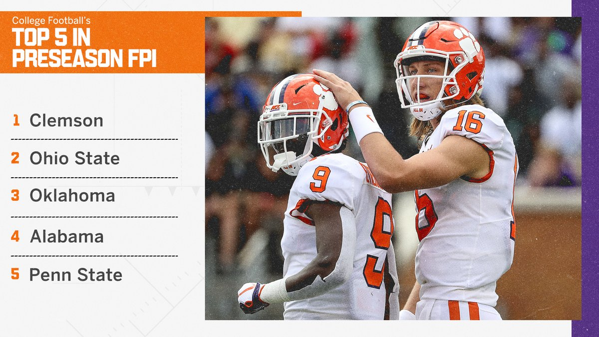 Clemson might have fallen short in the national championship game, but the Tigers enter the 2020 season as the top team according to ESPNs Football Power Index. es.pn/2HvjaKl