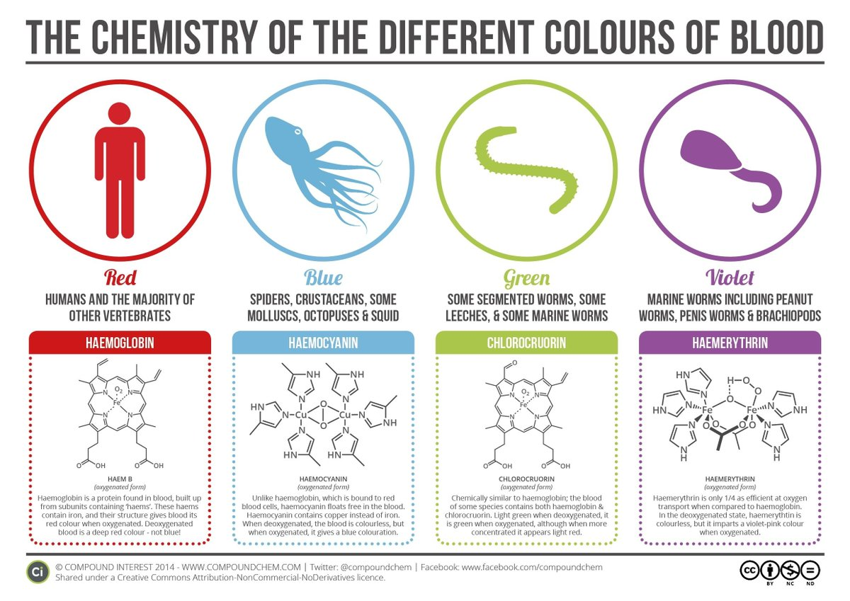 For all you #scifi #writerscommunity out there, here's what color your alien blood should be:pic.twitter.com/1JaBU7iMxA