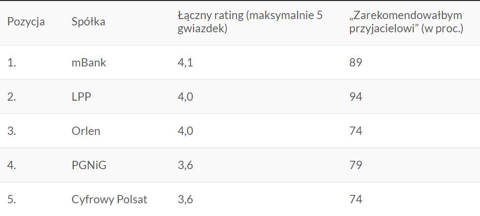 Top polskich spółek giełdowych oczami pracowników, na podstawie ocen w @Glassdoor https://zbyka.pl/10-najlepszych-polskich-spolek-gieldowych-wedlug-pracownikow/…