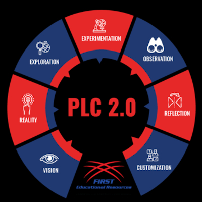 """Looking for the """"what now?"""" of Collective Efficacy?  Join us for our Intro To PLC 2.0 webinar    #edchatme #edleaders #learnercentered"""