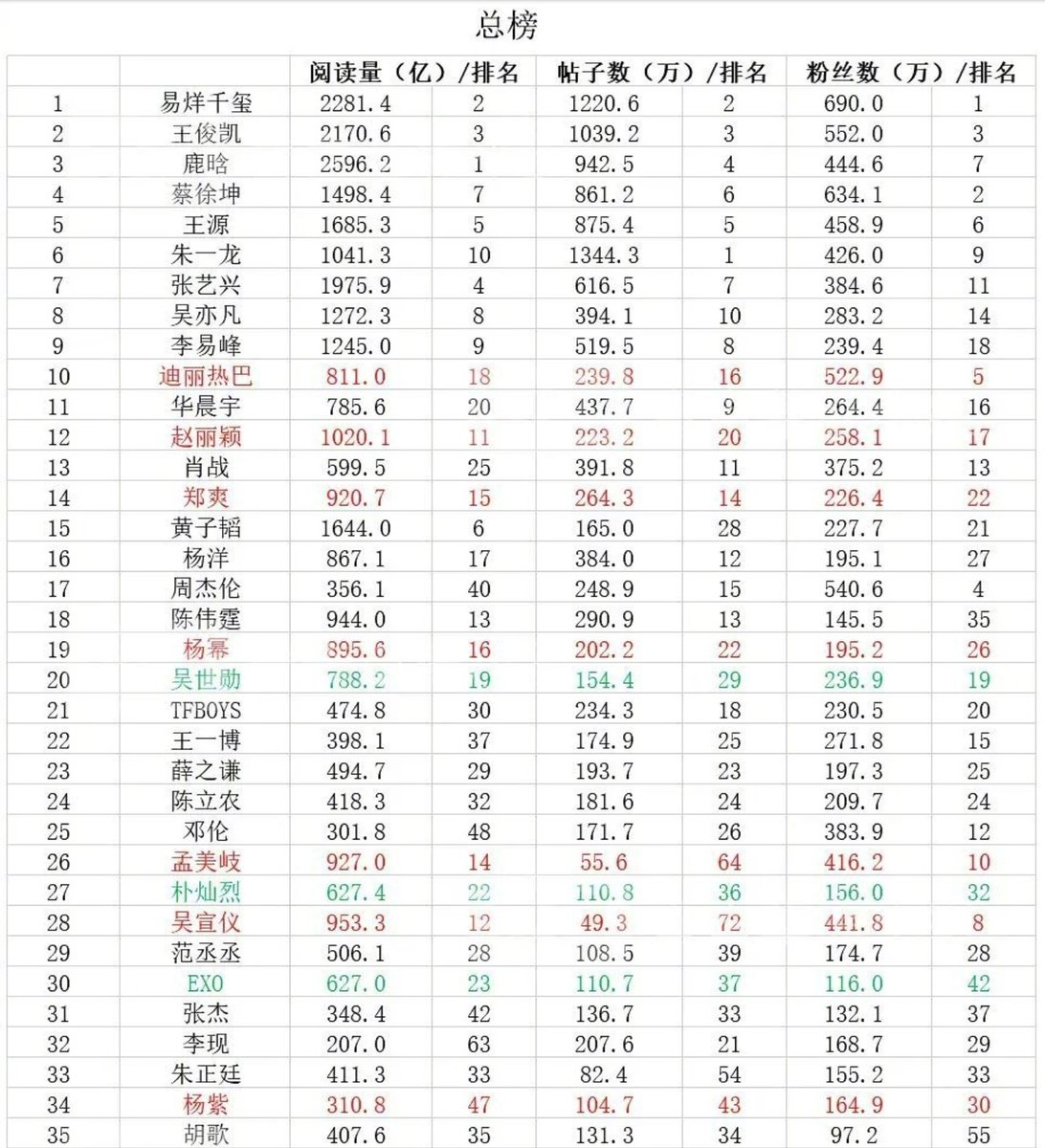 Main ranking showing the popularity of all artists in China based on cumulative activity under hashtag/homepage.  Sehun - 20 (Highest rank among overseas artists)  :  https:// weibointl.api.weibo.cn/share/12429738 5.html?weibo_id=4473042506036407   …   #SEHUN #세훈 #吴世勋<br>http://pic.twitter.com/XnMZn8U9sh
