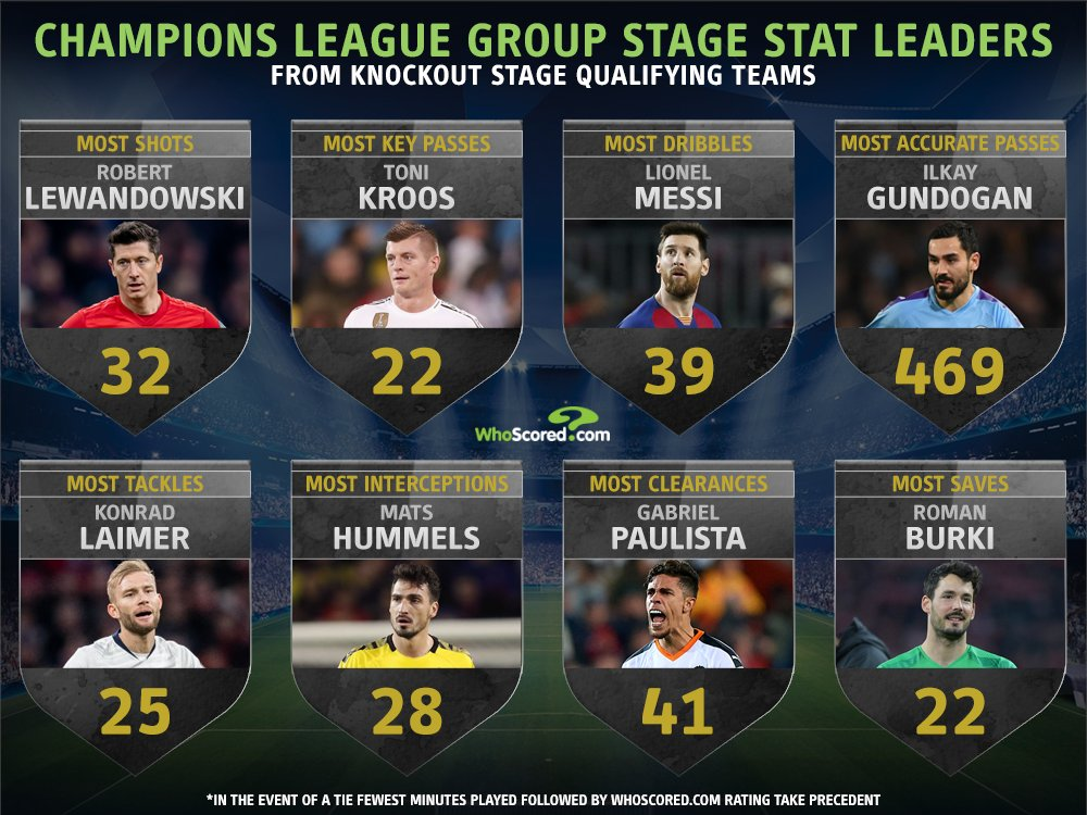 📊 Champions League Group Stage - Stat Leaders from Last 16 qualifiers  #UCL