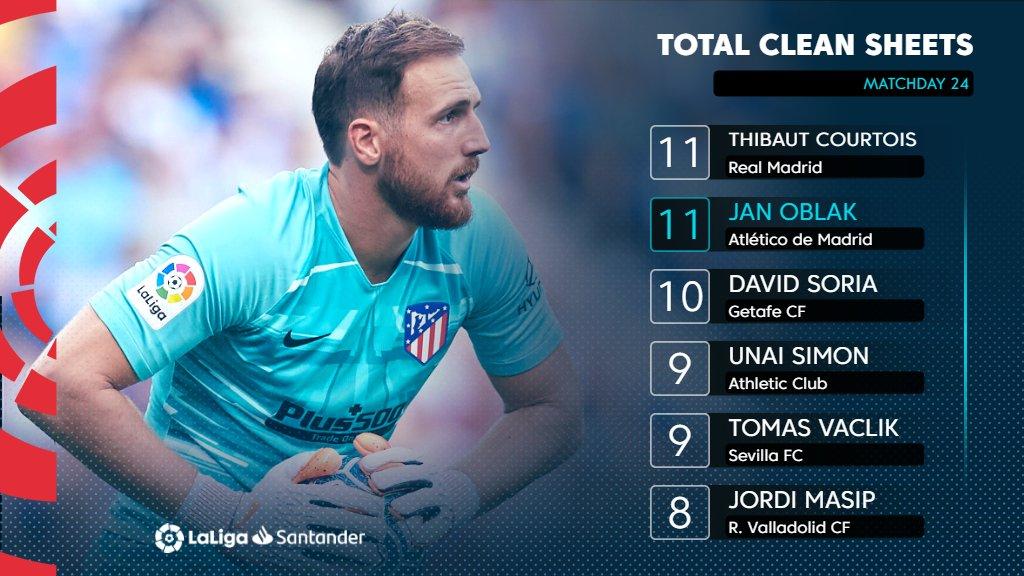 🧤 @thibautcourtois and Jan Oblak remain 🔝 of the clean sheet rankings in #LaLigaSantander! 🚧