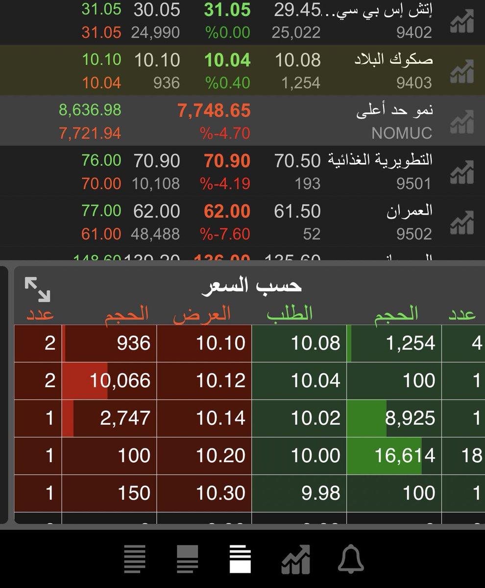 Saad Alabbad سعد العباد On Twitter البلاد المالية