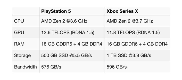 Replying to @NextGenPlayer: Game tester on 4chan says these are the latest PS5 and Xbox Series X specs: