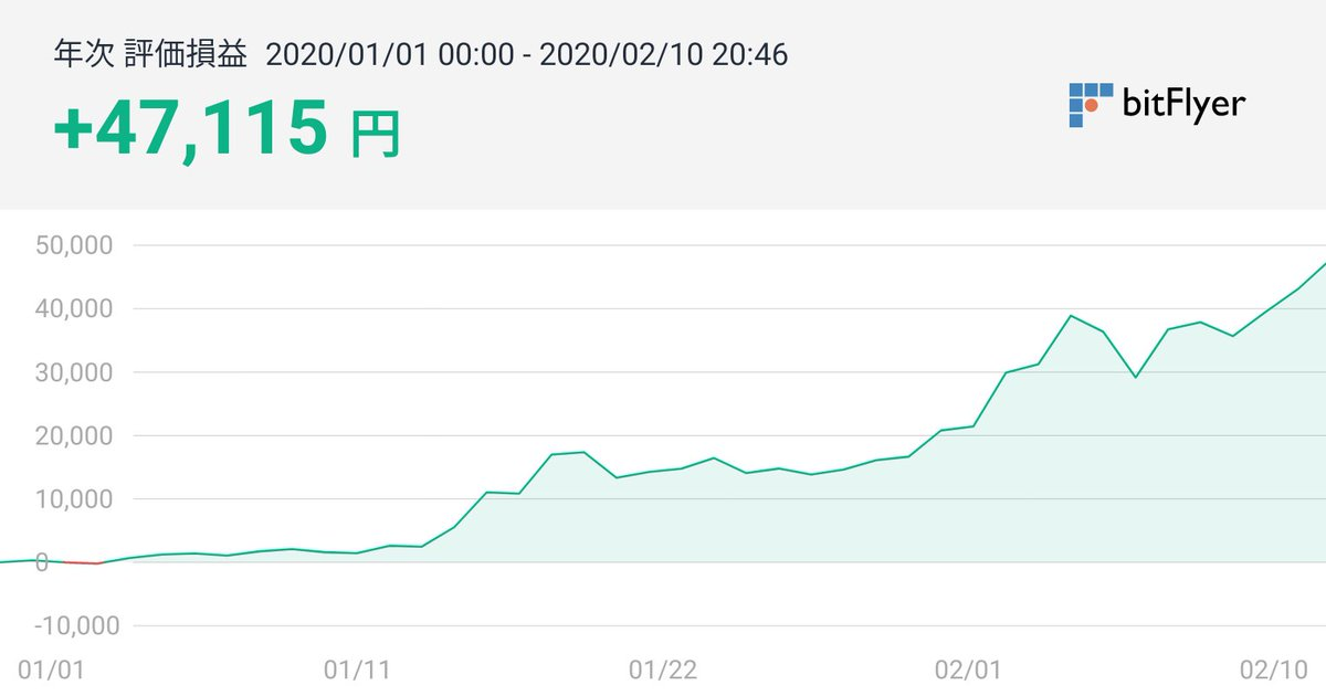 同僚に薦められて始めた仮想通貨!笑いが止まりません!#bitFlyer評価損益 #bitFlyer #モナコイン