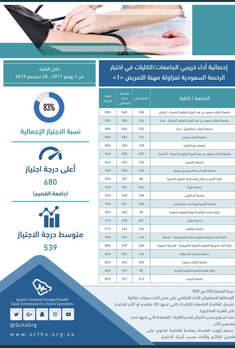 كلية محمد المانع للعلوم الطبية Machscollege Twitter