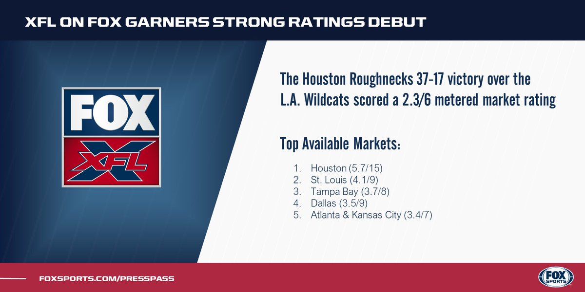 FOX Touts XFL Ratings Success