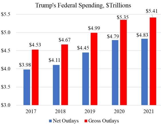 Trump's budget to spend $5.4 trillion in 2021. Spending up 21% over four years under this president. https://t.co/Ll3YxMkL9j https://t.co/2oEYUoXWZk