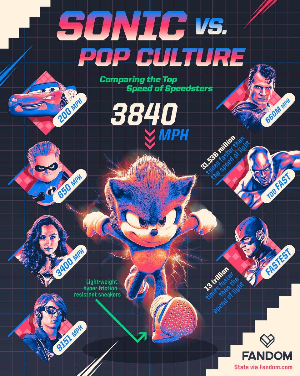 Fandom On Twitter Pop Culture S Fastest Speedsters Sonic Vs Wonder Woman The Flash Superman Lightning Mcqueen Quicksilver Silver Surfer Dash Https T Co Nvrdcxhky4