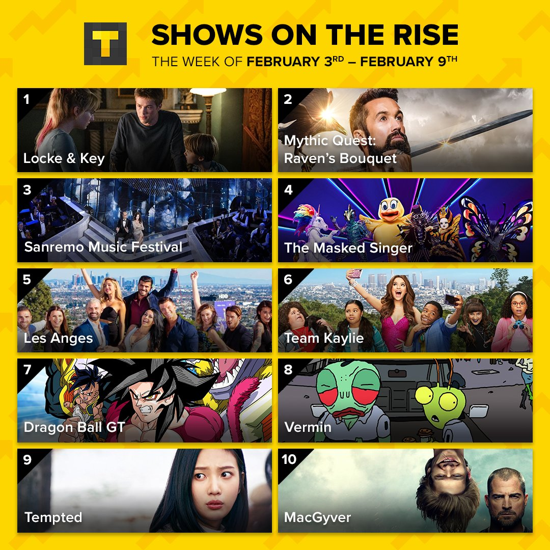 📈 Shows on the Rise 📈 See what our users watched last week! Did you check out any of these shows? 📺