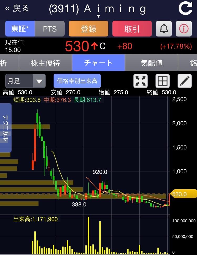 aiming 株価 掲示板
