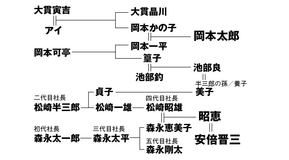 安倍昭恵 家系図