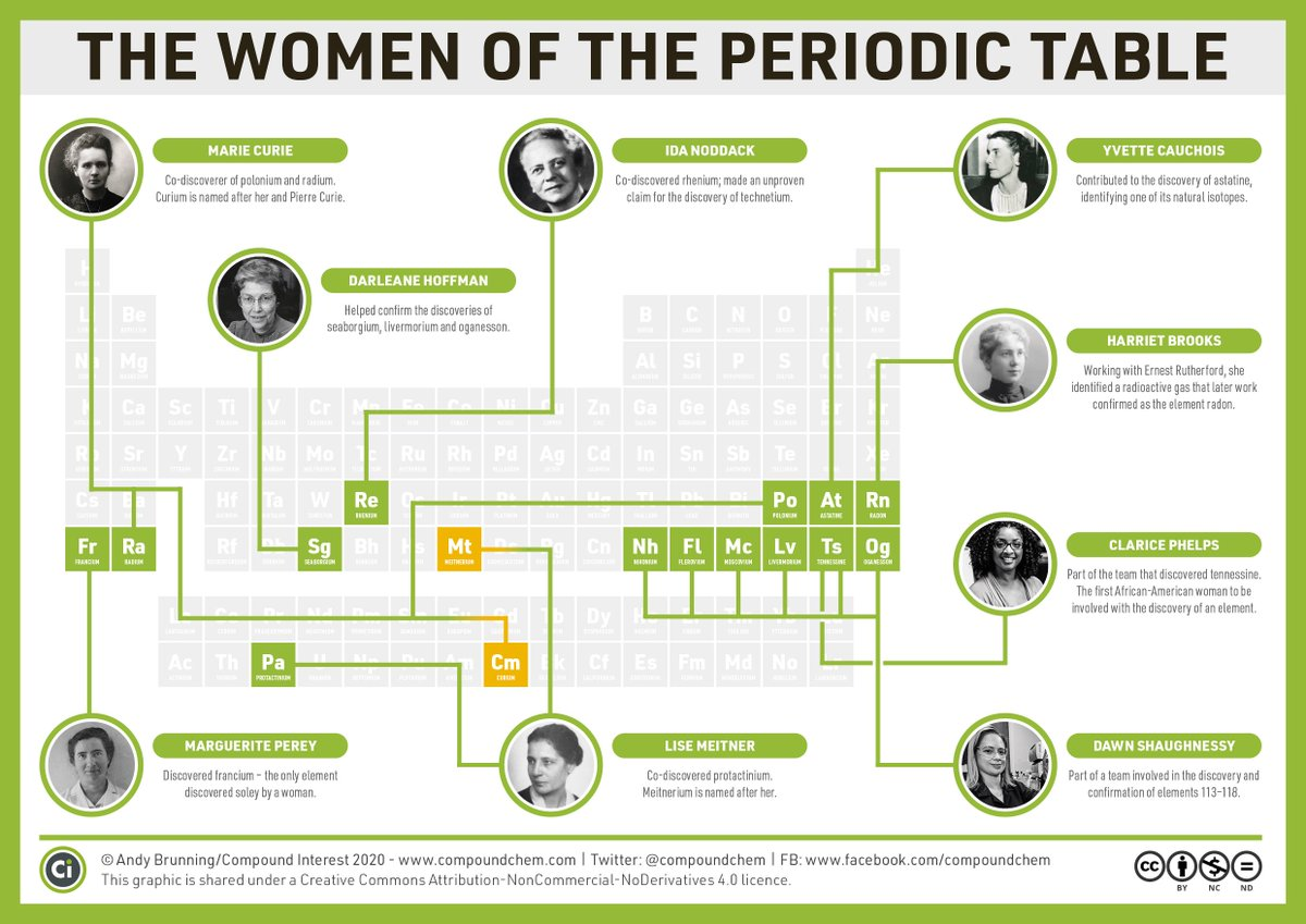 Today is #WomenInScienceDay  – here are some of the women who contributed towards the discovery of the periodic table's elements:  https://www.compoundchem.com/2020/02/10/women-periodic-table/  …