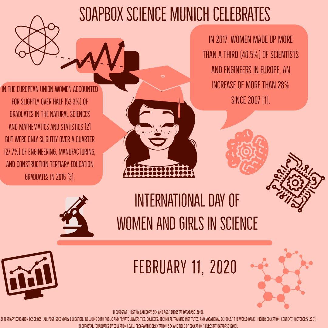 #WomenScienceDay