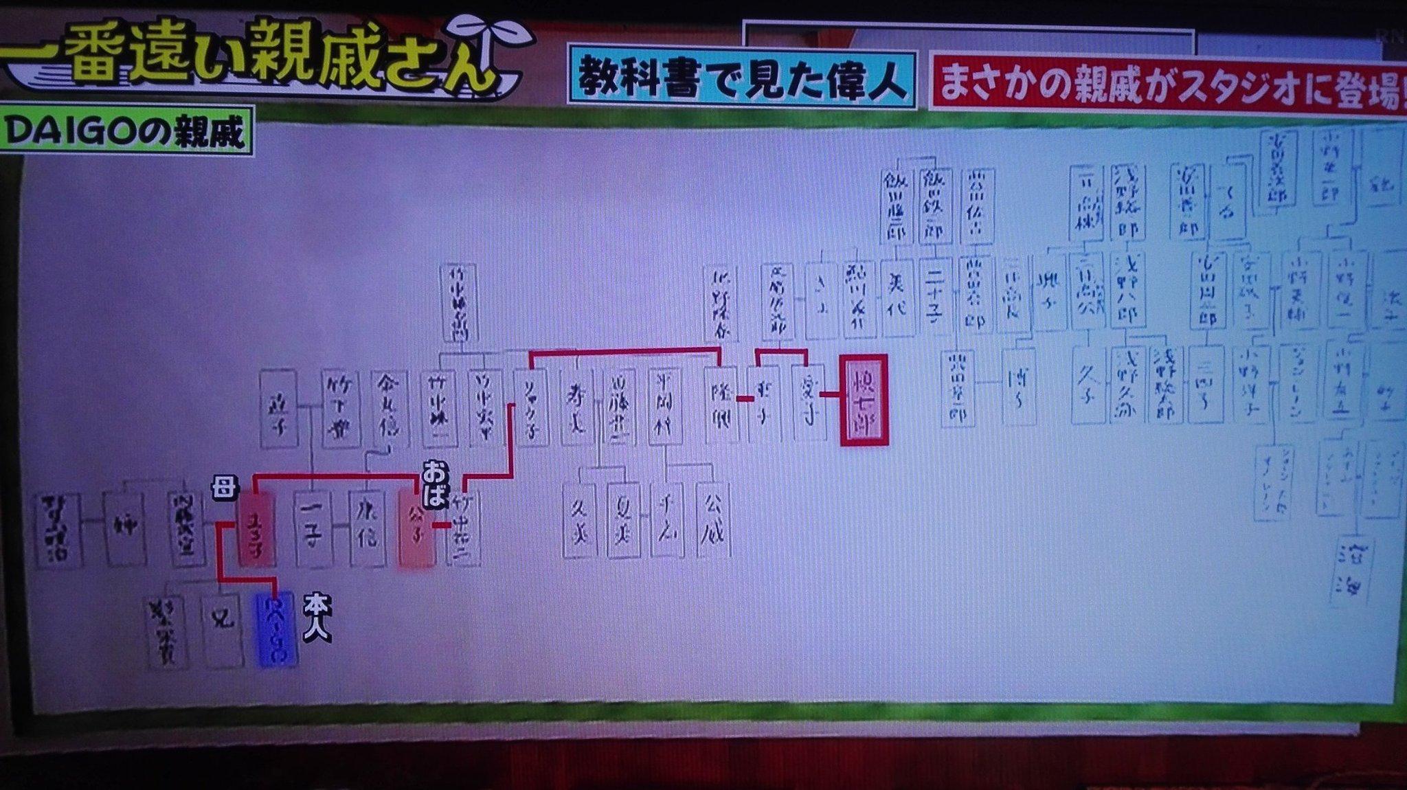 DaiGoの家系図がやばい