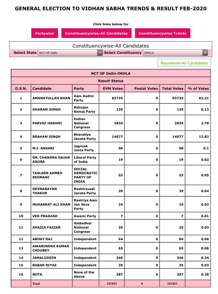 Across all Religious Lines! 82.21% vote for one person! #MeraBharat #BharatMataKiJai #DelhiPolls2020