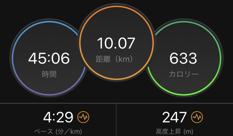 #ラン月 10kmダイエットの為に頑張って10㌔走って思いながら走りに行ったはずが、気づけばタイムトライアルに😁笑前半のペースはまずまずだがすぐに力尽き、上り坂でパワー切れさらにペースダウン下り坂で復活…の繰り返しでそこそこ、復活効果で後半の平地もまずまず😁もっとスタミナ欲しい‼️
