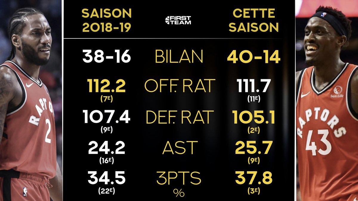 15 victoires de suite pour Toronto (record pour le sport canadien).   Les Raptors vivent une saison incroyable, on a fait un petit comparatif par rapport à l'année dernière, au même moment.  <br>http://pic.twitter.com/I99UzS3ptt