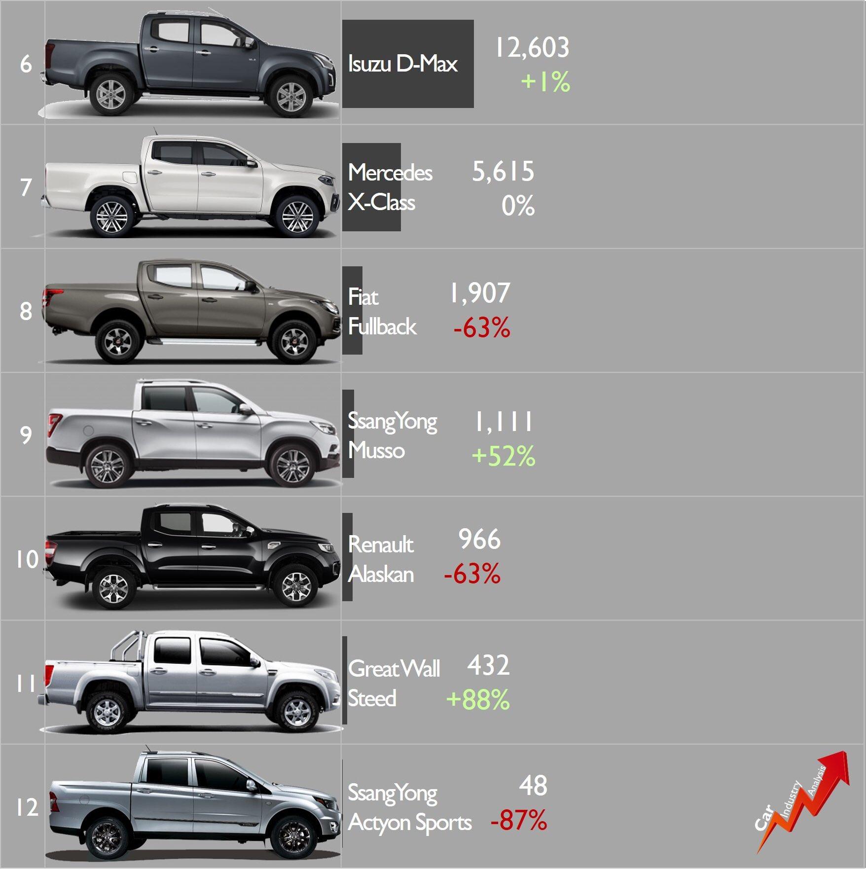 [Statistiques] Par ici les chiffres - Page 29 EQgjPWrXYAEjakn?format=jpg&name=large