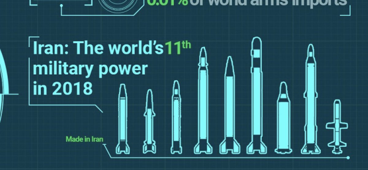 BOOM: Tehran is very very proud of its rockets, it's major successful program (besides proxies and drones)